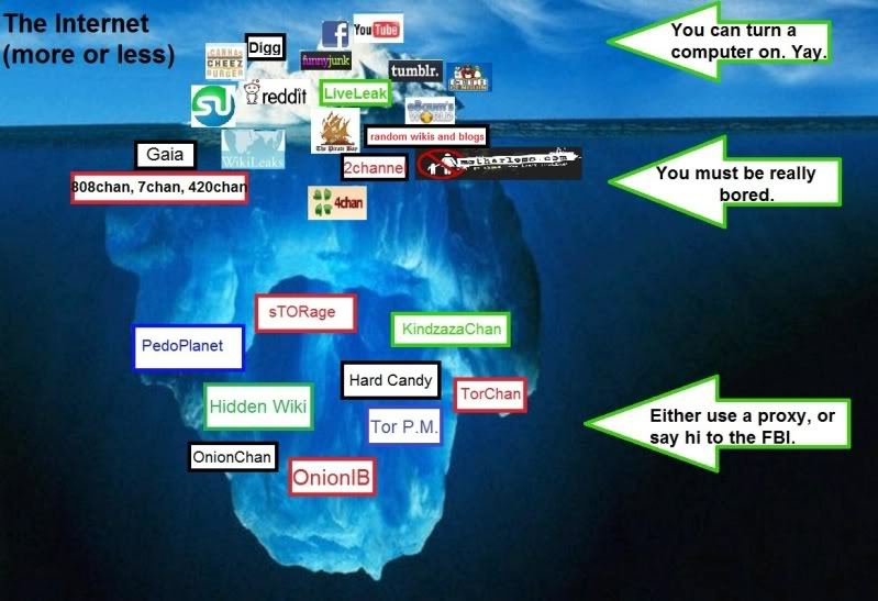 The Dark Internet & What It Implies To Your Identification